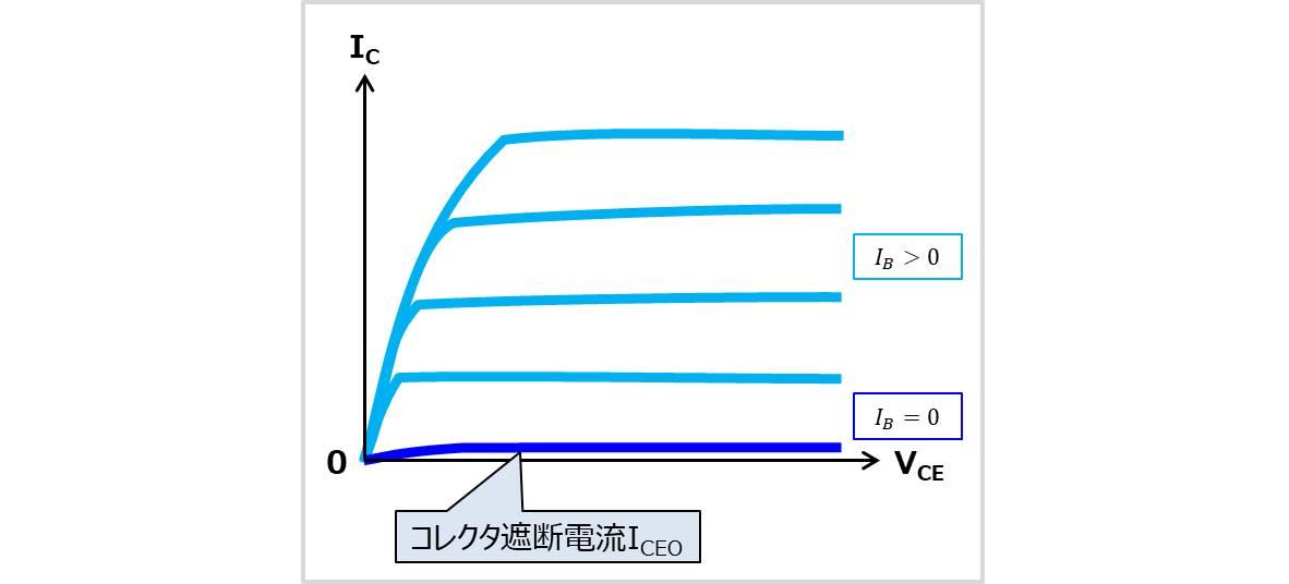 (エミッタ接地の)コレクタ遮断電流ICEOの特性