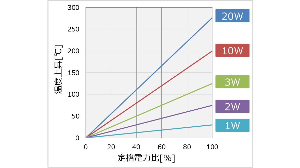 抵抗の定格電力が大きいほど温度上昇が大きい