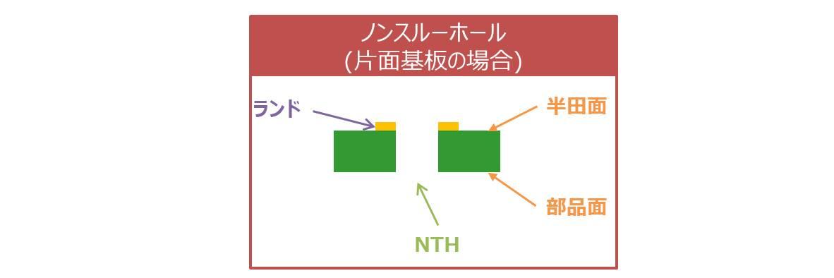 片面基板ではスルーホールはないため、基板の穴は全部NTHになる