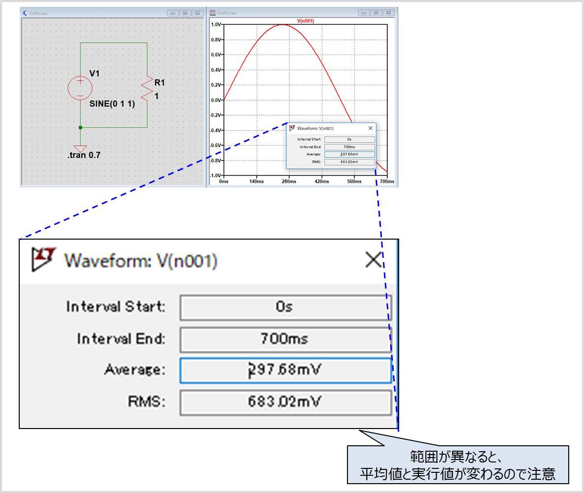 表示波形の範囲を変えると平均値と実行値が変わるので注意