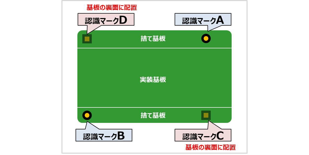 認識マークの位置(両面基板)