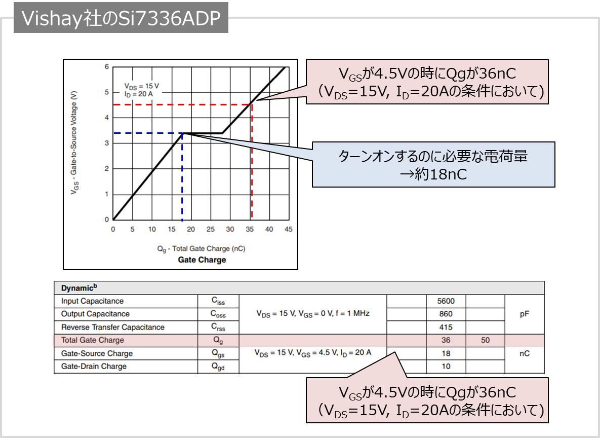 Qg-VGS特性の例