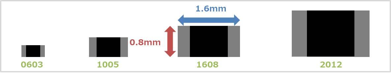 0603や1005とは?mm表記とinch表記の違い