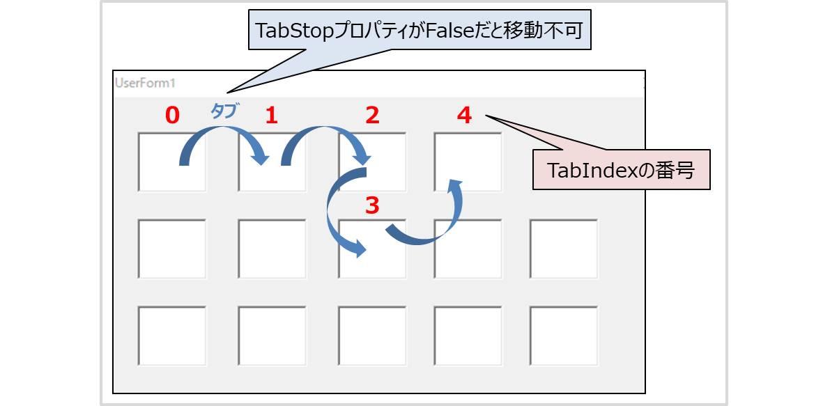 TabIndexプロパティ