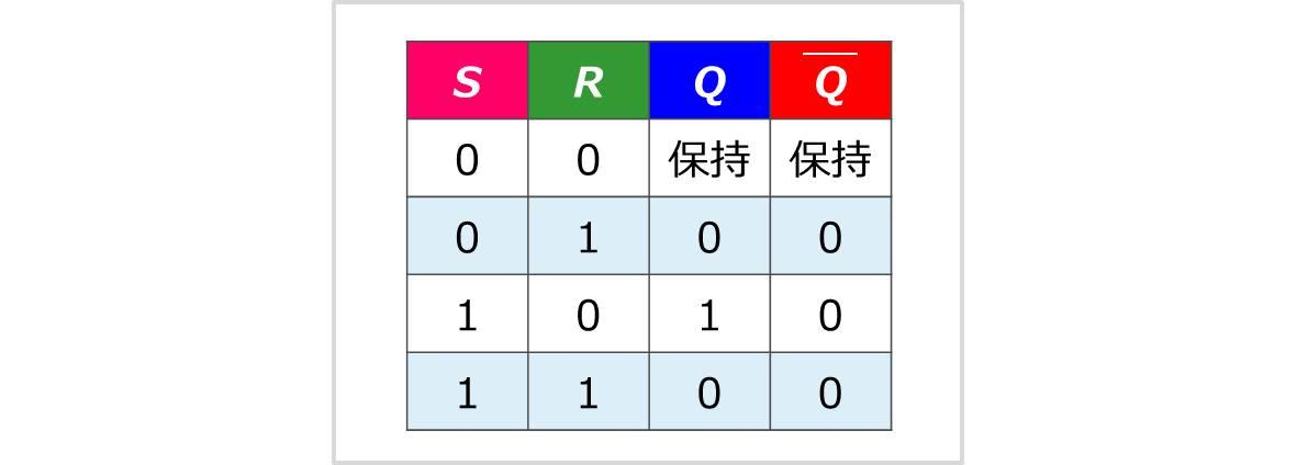 【LTspice】SRフリップフロップ(真理値表)