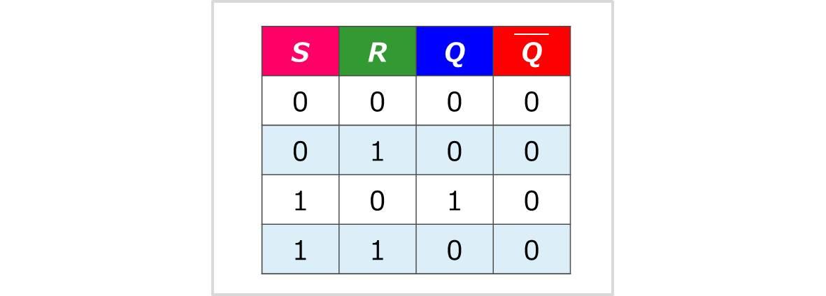 ビヘイビア電源でSRフリップフロップを作成する方法(真理値表)