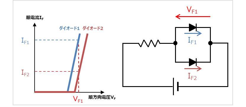 『順電流IF-順方向電圧VF特性』