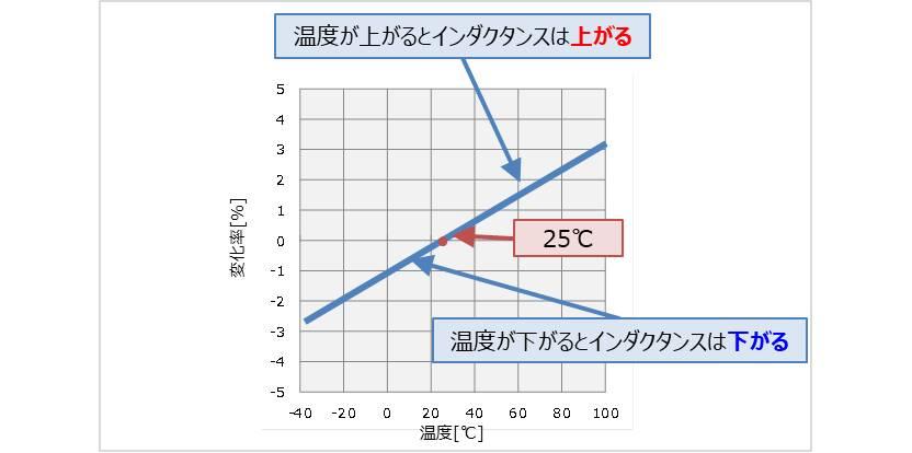 【インダクタ】インダクタンスLの温度特性