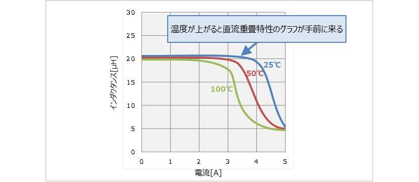 【インダクタ】直流重畳特性の温度特性