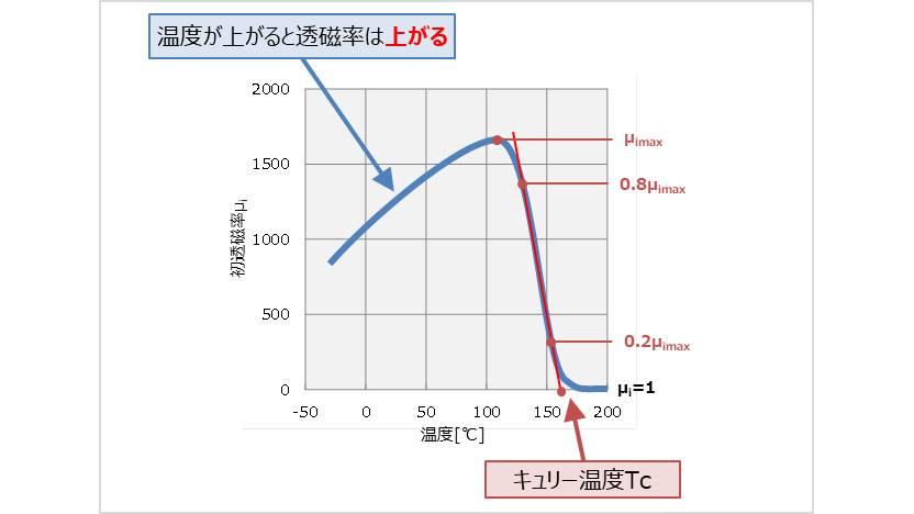 【インダクタ】透磁率μの温度特性