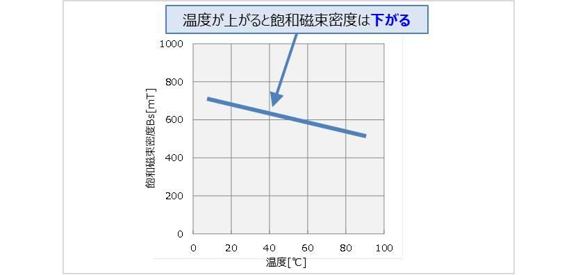 【インダクタ】飽和磁束密度Bsの温度特性