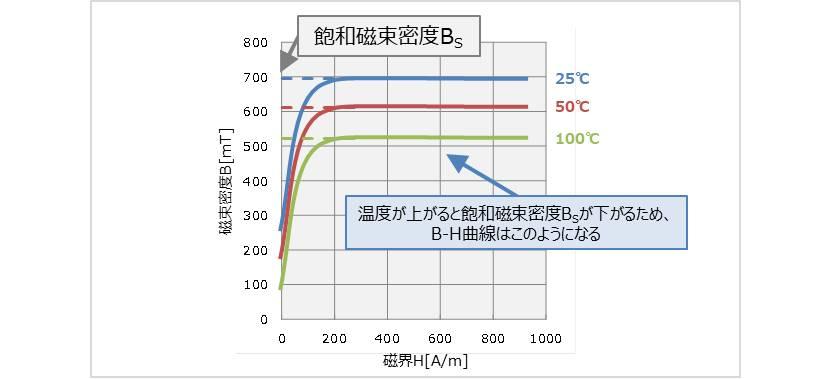 【インダクタ】B-H曲線の温度特性