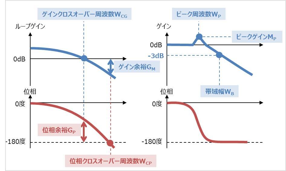【ボード線図】ゲイン余裕・位相余裕とその他の用語について