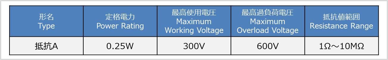 【抵抗】『定格電圧』と『最高使用電圧』の違い(データシート)