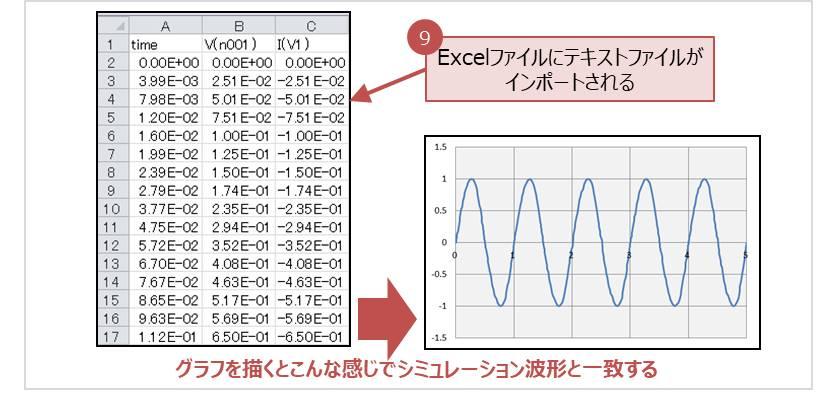 【LTspice】Excelファイルにテキストファイルがインポートされる