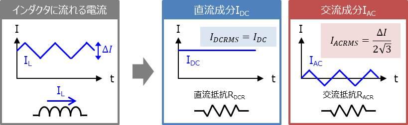 インダクタの導通損失の計算方法