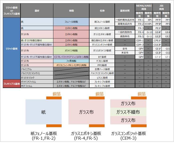 プリント基板の種類と分類