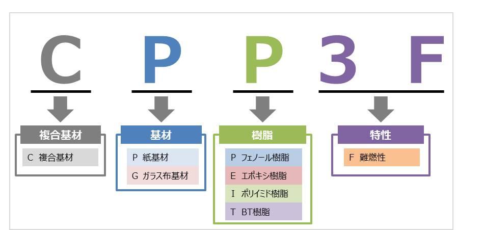 プリント基板のJIS規格の見方