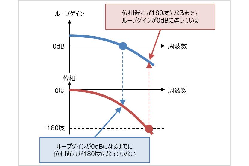 ボード線図の見方