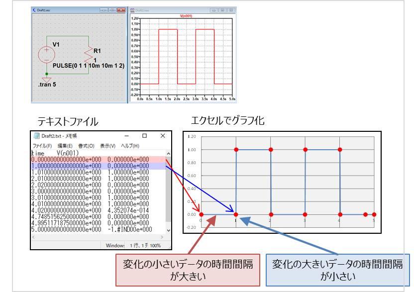 LTspiceで表示される波形の特徴
