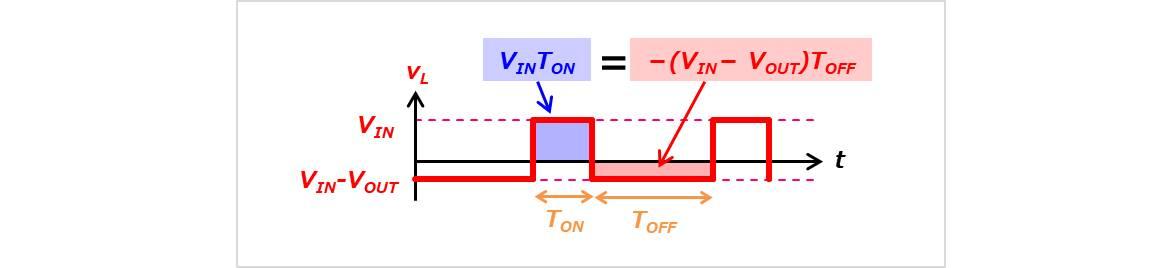 【昇圧コンバータ】インダクタにかかる電圧の電圧時間積