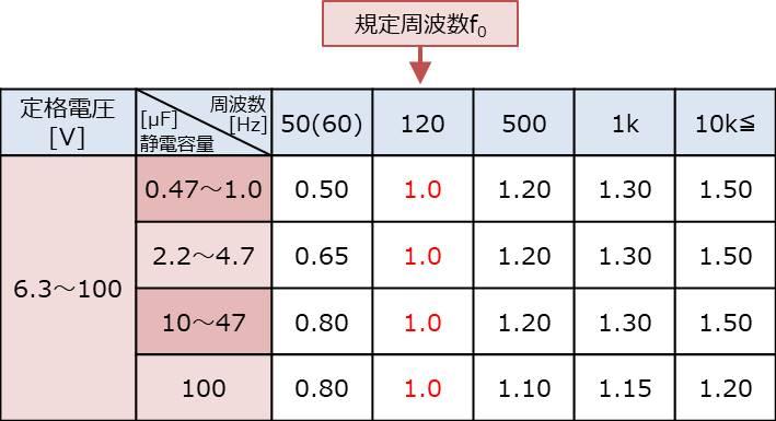【電解コンデンサ】リプル電流の『周波数補正係数』