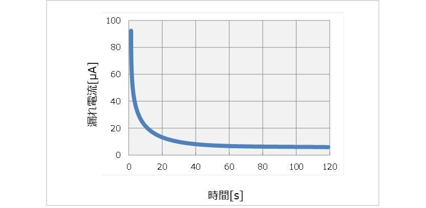 【電解コンデンサ】漏れ電流の時間特性
