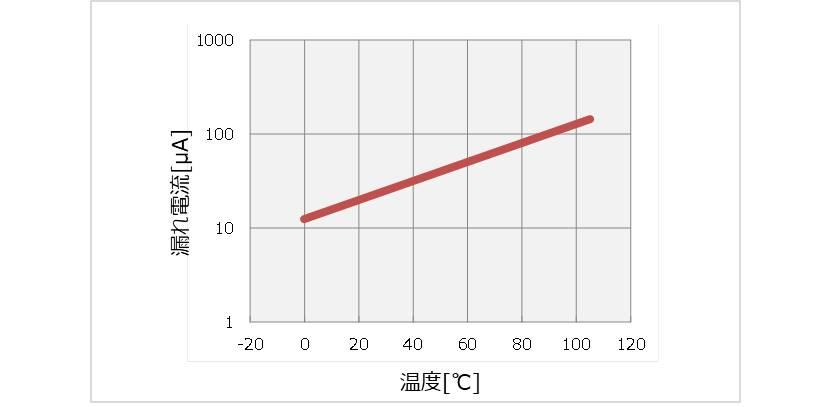 【電解コンデンサ】漏れ電流の温度特性