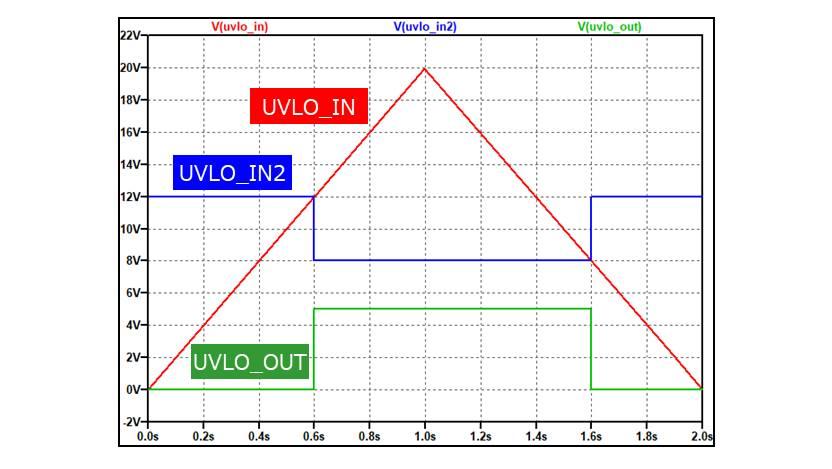 【LTspice】UVLO回路をビヘイビア電源で作成する方法(シミュレーション結果)