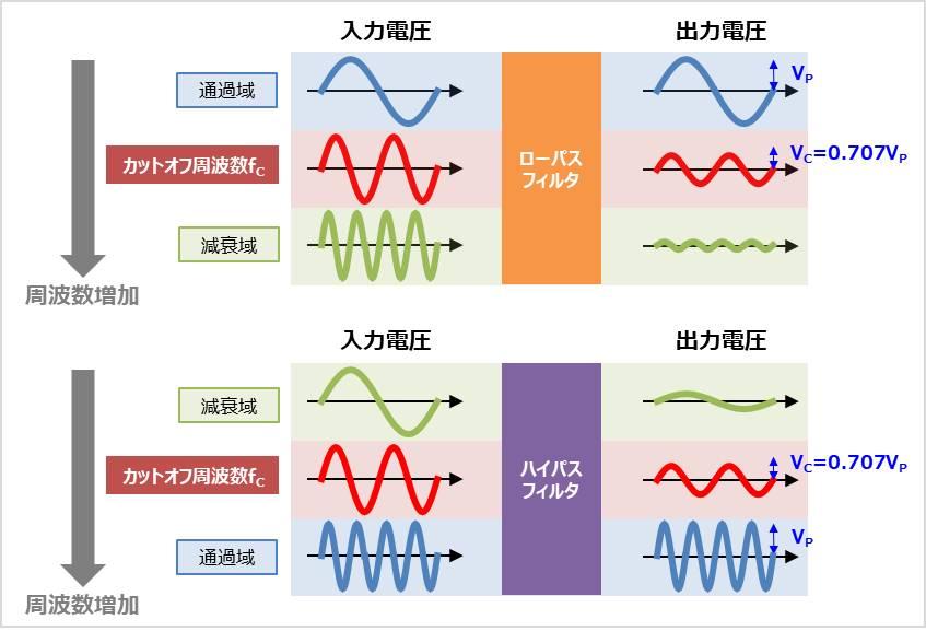 カットオフ周波数のイメージ