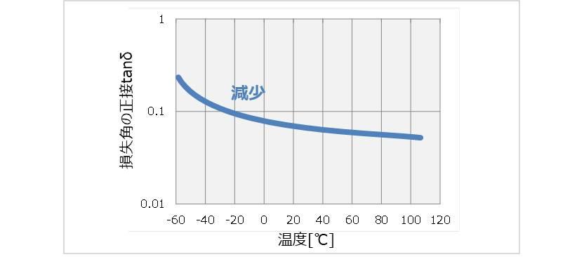 損失角の正接の温度特性