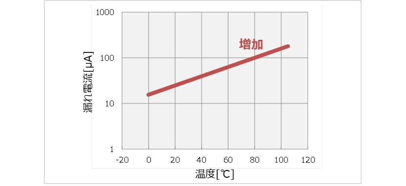 漏れ電流の温度特性
