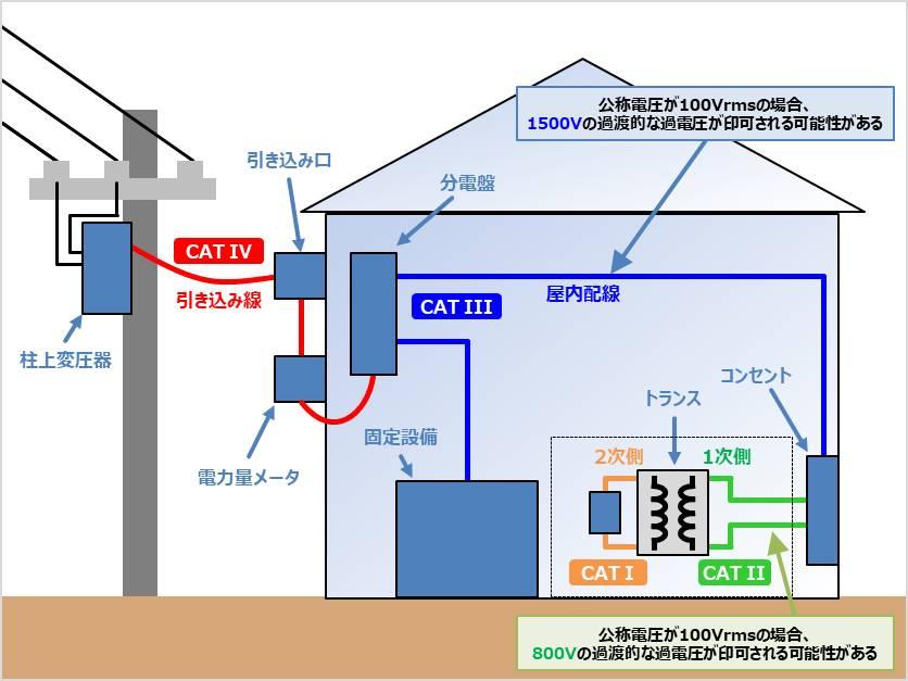 過電圧カテゴリ、設置カテゴリ、測定カテゴリ
