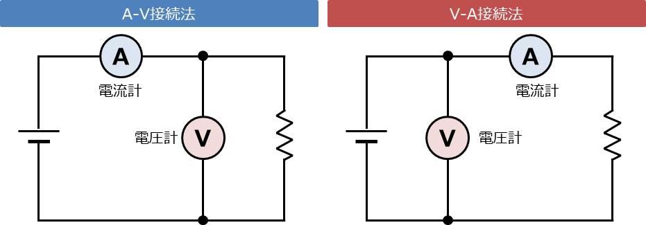 電流計と電圧計を用いた電力の測定方法