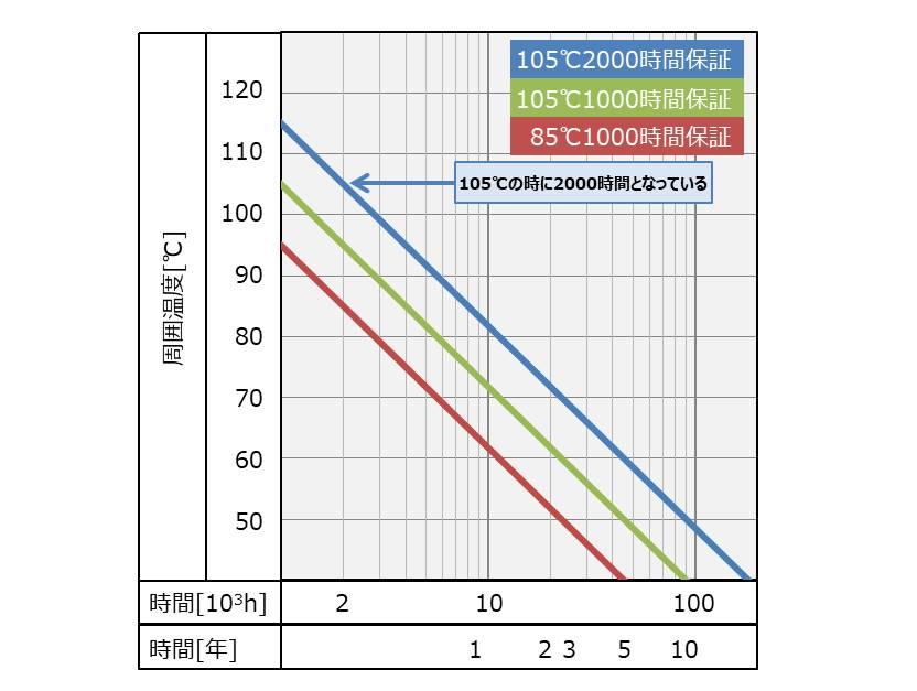 電解コンデンサの『寿命』グラフ