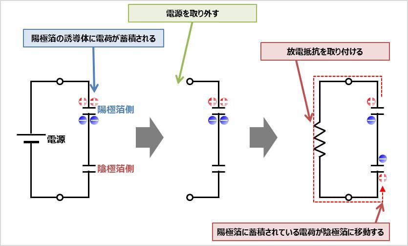 電解コンデンサの充放電による寿命の原理