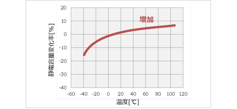 静電容量の温度特性