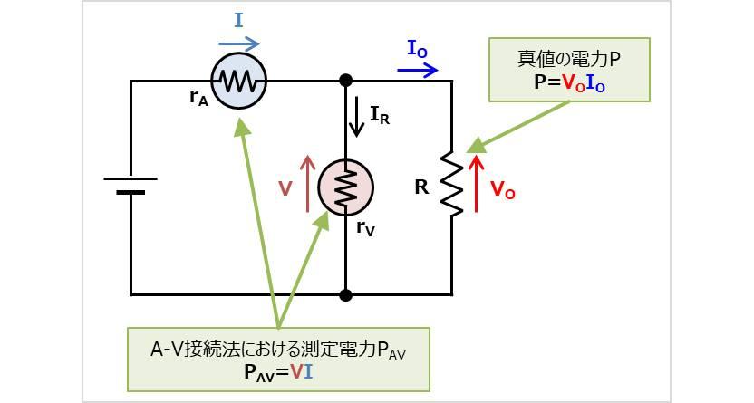 A-V接続法の測定値の誤差