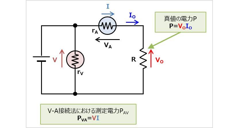 V-A接続法の測定値の誤差