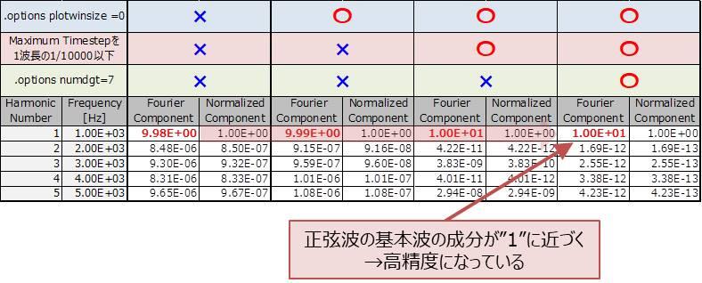 『.fourコマンド』の解析結果の精度を高めるコマンドの有無による結果の違いのまとめ