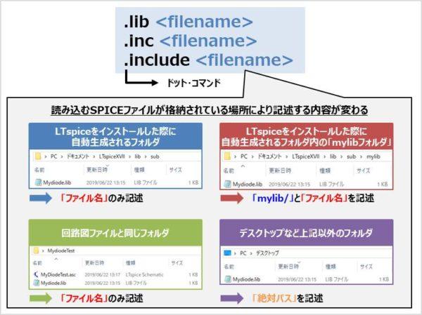 『.libコマンド』と『.inc(.include)コマンド』の構文