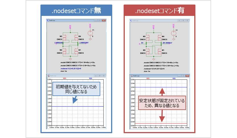 『.nodesetコマンド』の使い方