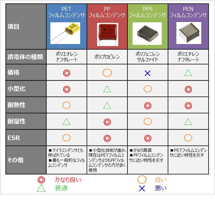 【フィルムコンデンサ】誘電体による分類
