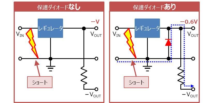 【保護ダイオード】 出力部に負の電圧がかかるのを防止