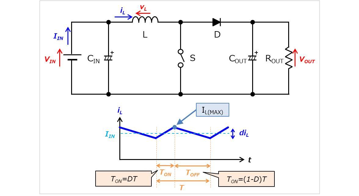 【昇圧コンバータの設計】インダクタ(コイル)電流の波形