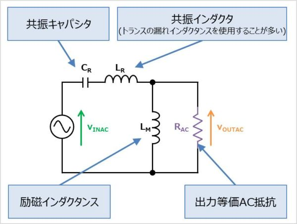 【LLCコンバータ】インピーダンス計算による伝達関数(ゲイン)の導出