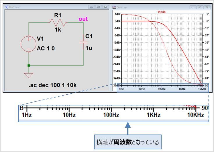 【LTspice】 『.ac解析』のシミュレーション画面