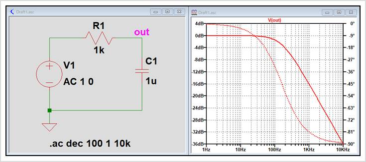 【LTspice】 『.ac解析』のシミュレーション結果01(フィルタ)