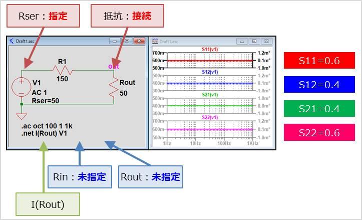 【LTspice】Sパラメータのシミュレーション結果02