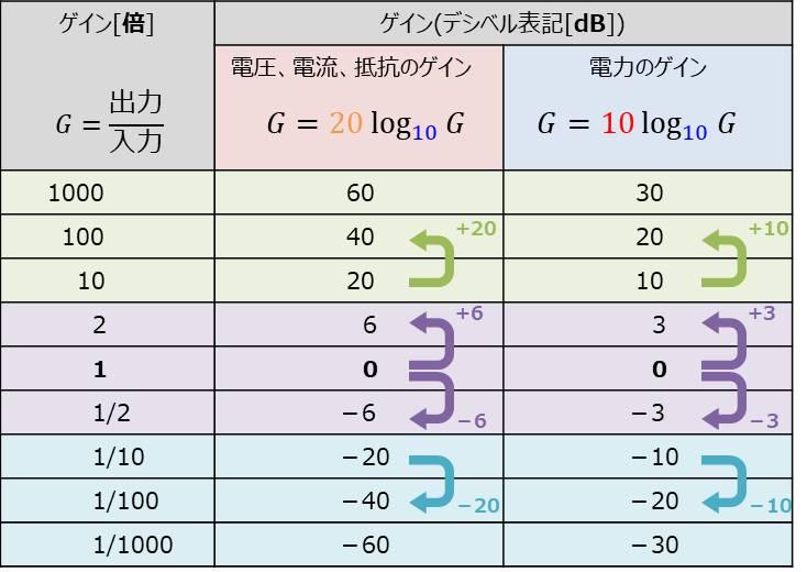 デシベルと数値の変換表